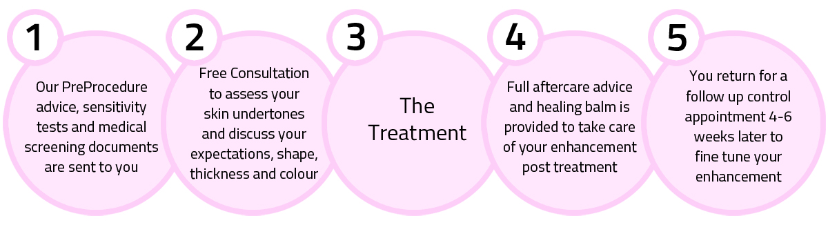 Permanent Makeup Treatments Process